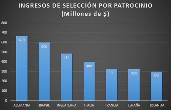 ingresos de selección por países