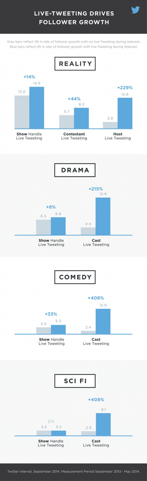 Live-Tweeting_infographic_twitter