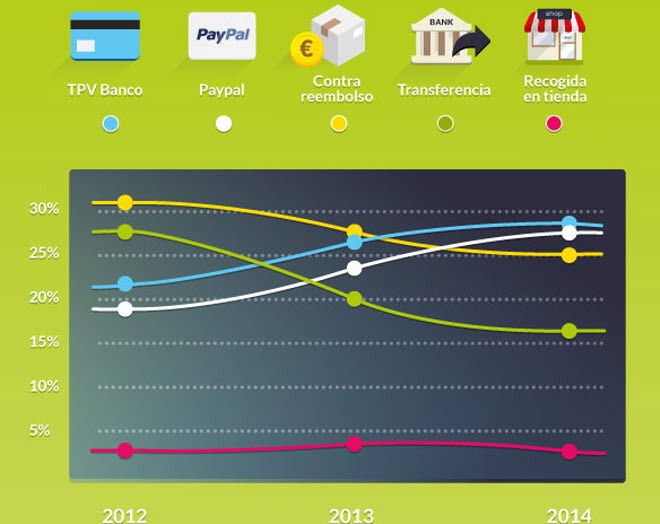 formas de pago e-commerce