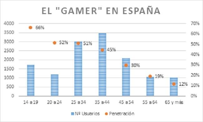 gamer-espana