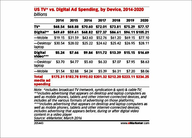 anuncios online y tv