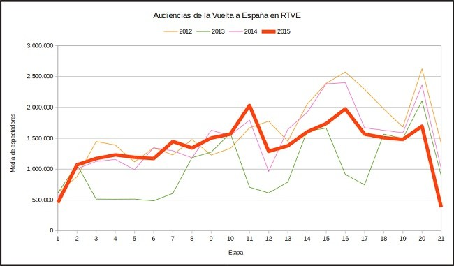 vuelta-audiencia