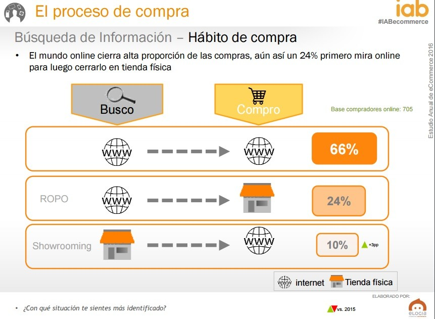 proceso de compra ecommerce