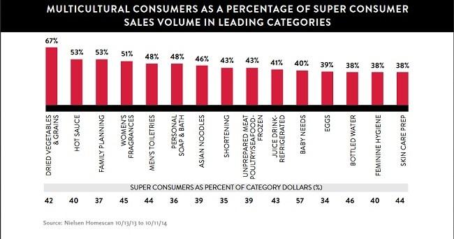 super-consumidor