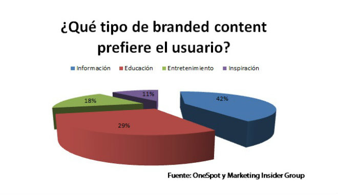 gráfico branded content