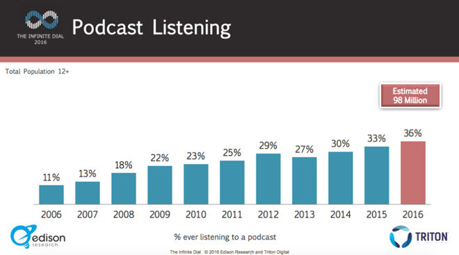 podcasts audio marketing