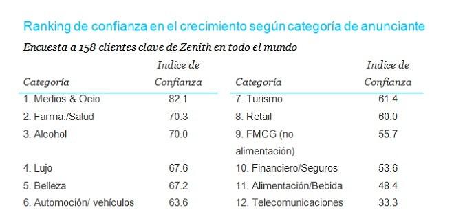 Ranking de confianza en el crecimiento según categoría de anunciante