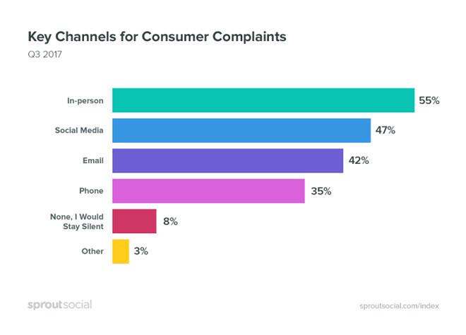 responder a los consumidores